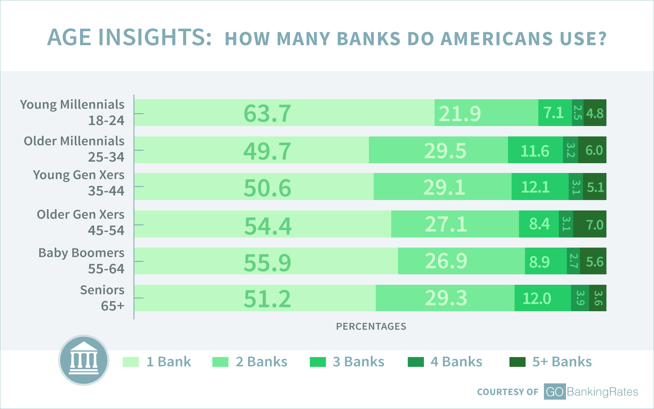 Age Insights: How Many Banks Do Americans Use?
