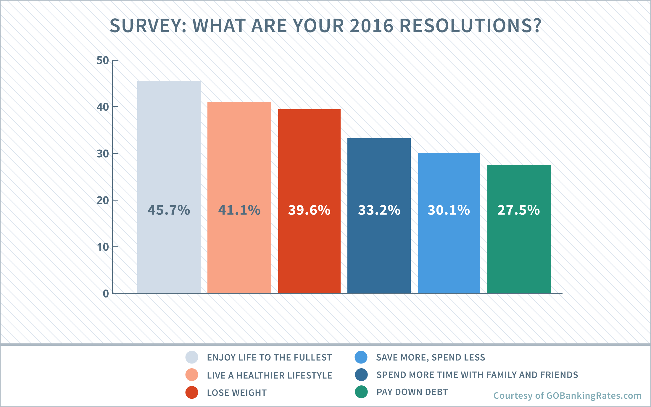 new years surveys quot enjoying life to the fullest quot is 2016 s top resolution 4892