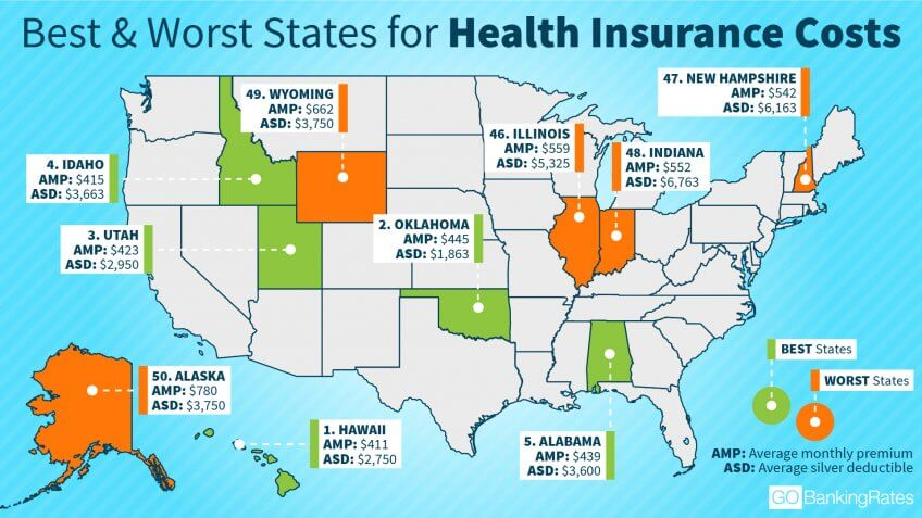 Most and Least Expensive States for Health Insurance