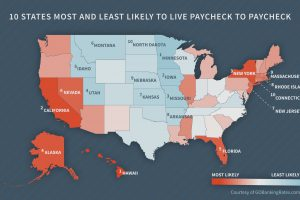 10 States Most (and Least) Likely to Live Paycheck to Paycheck