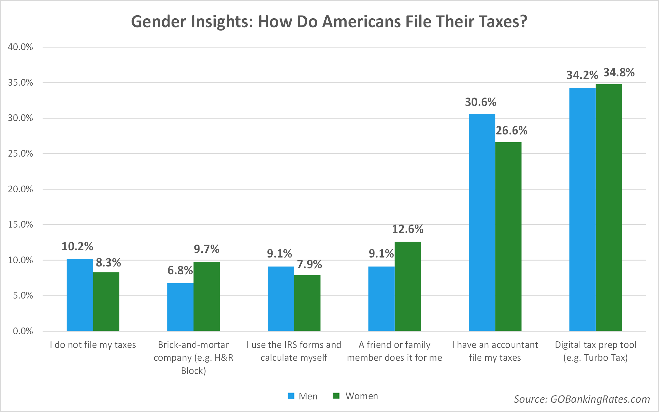 How_do_you_file_taxes_-_Gender_-_Article