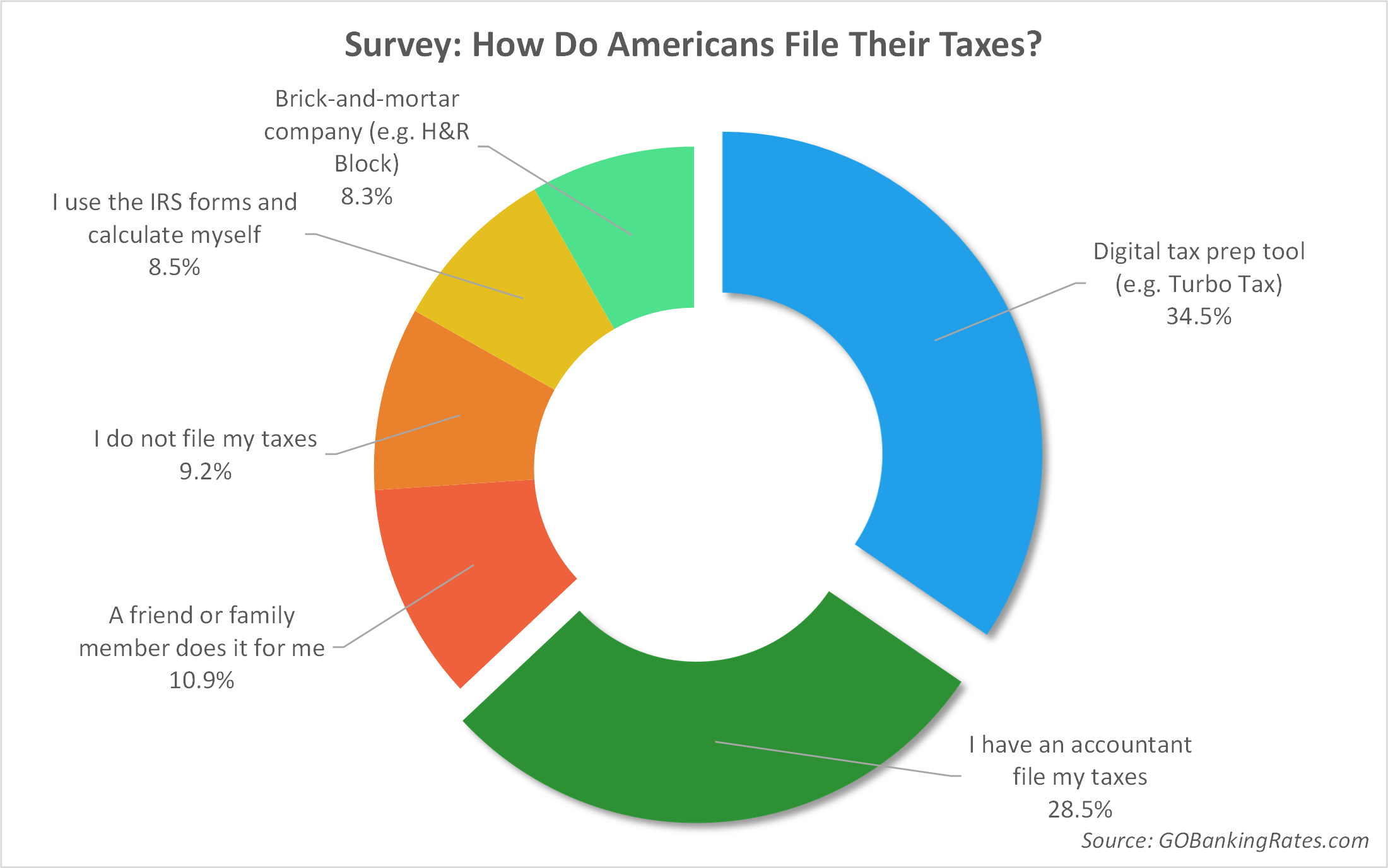 How_do_you_file_taxes_-_overall_-_Article