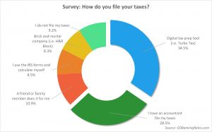 43% of Americans File Taxes From the Comfort of Their Home, Survey Finds