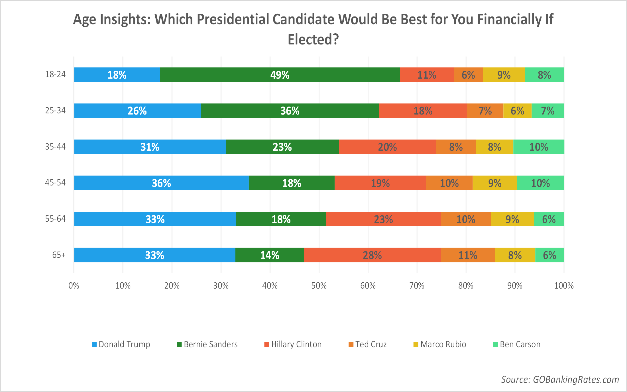 Age Insights: Which Presidential Candidate Would Be Best for You Financially If Elected?