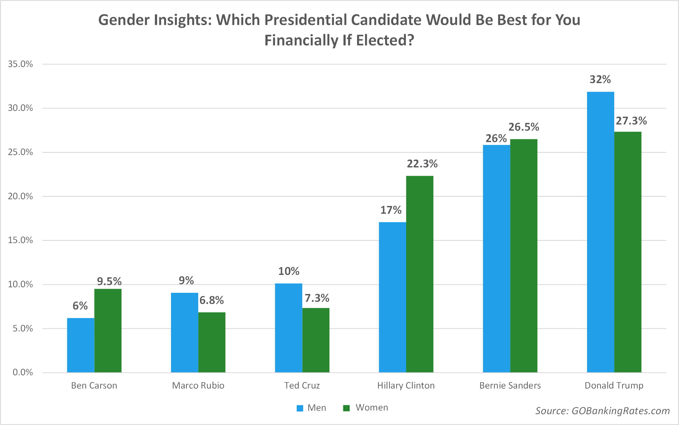 Gender Insights: Which Presidential Candidate Would Be Best for You Financially If Elected?