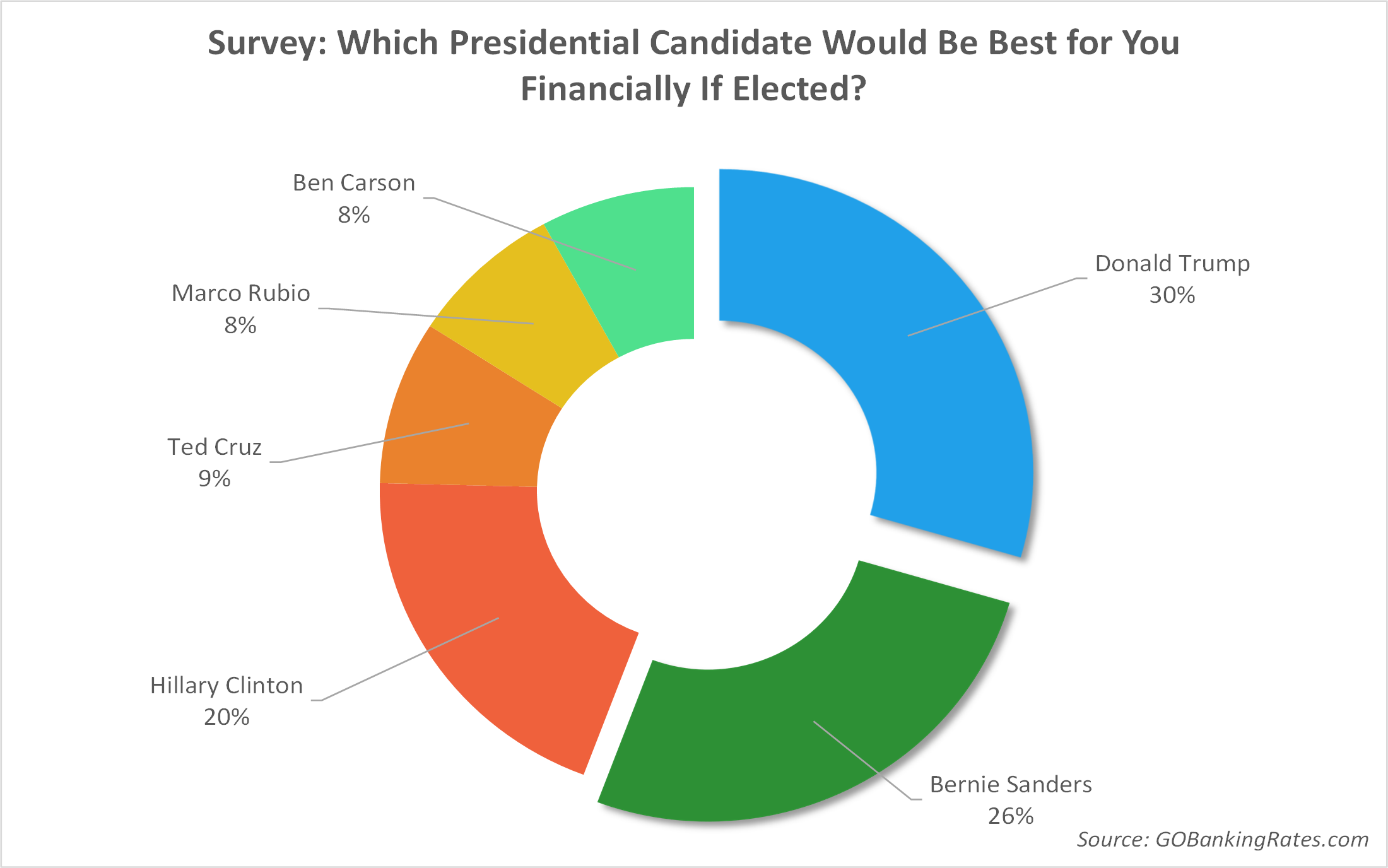 Survey: Which Presidential Candidate Would Be Best for You Financially If Elected?