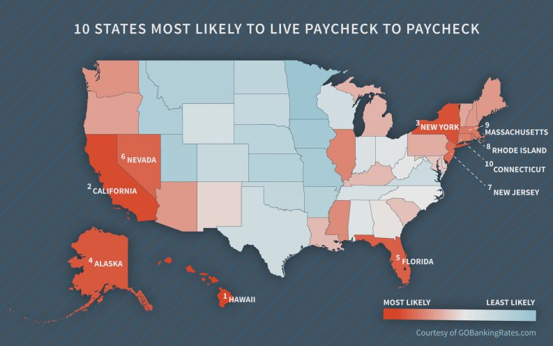 10 States Most Likely to Live Paycheck By Paycheck
