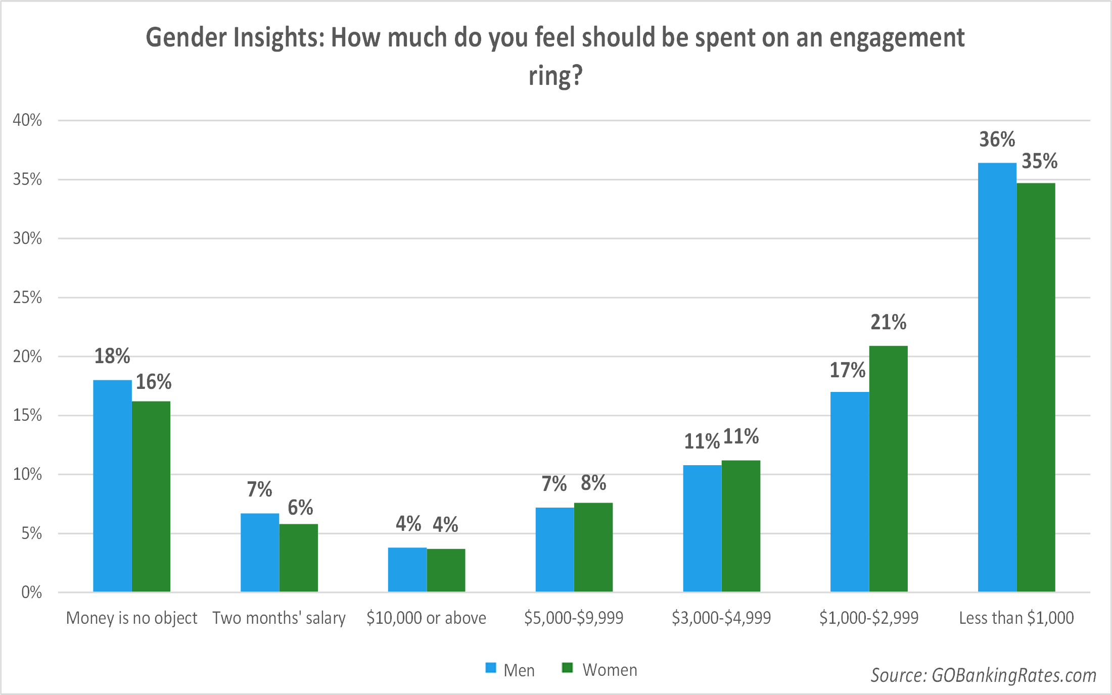 1 in 3 Americans Think You Should Spend Less Than $1 000 on an Engagement Rin