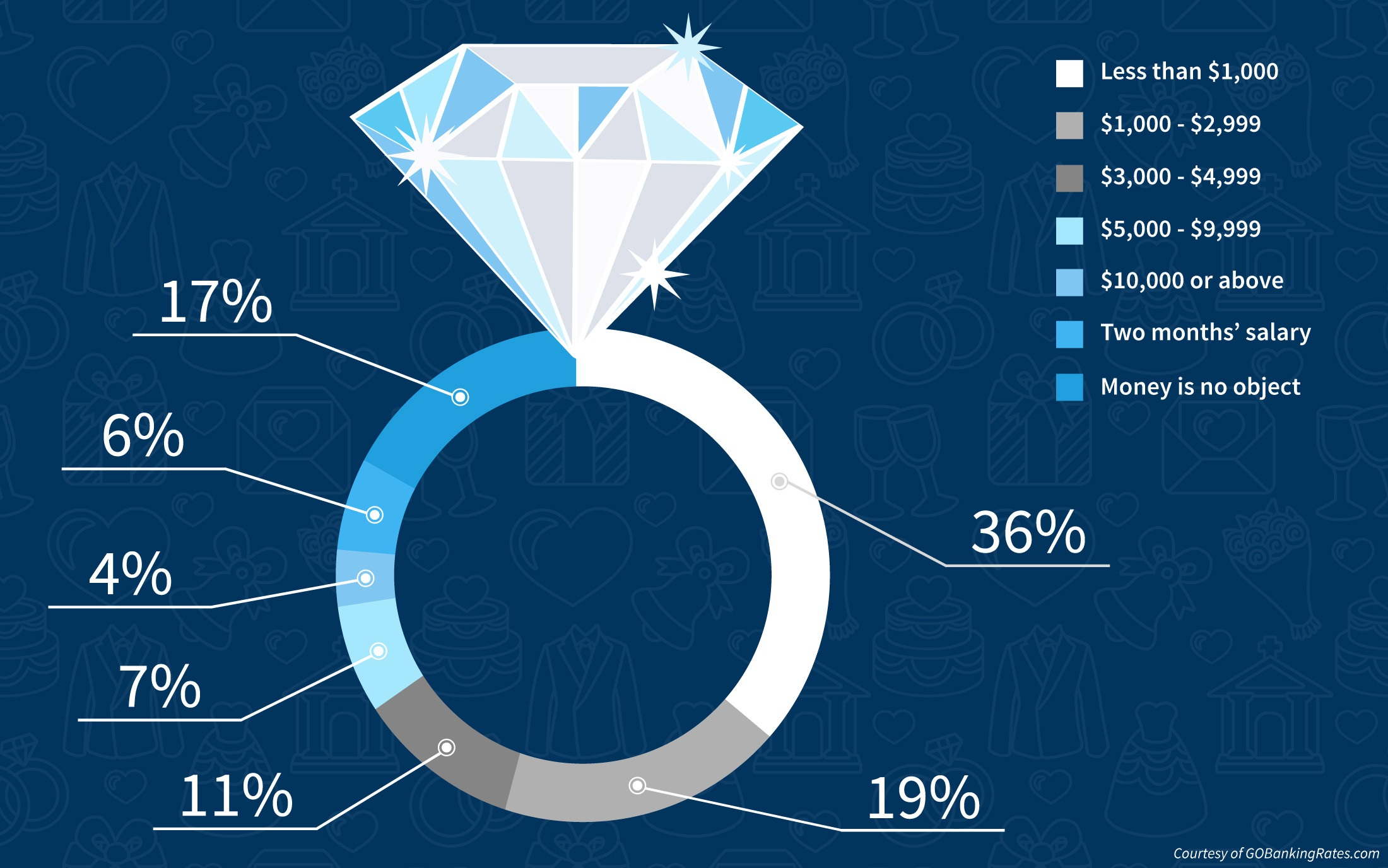 1 in 3 Americans Think You Should Spend Less Than $1,000 on an Engagement Ring