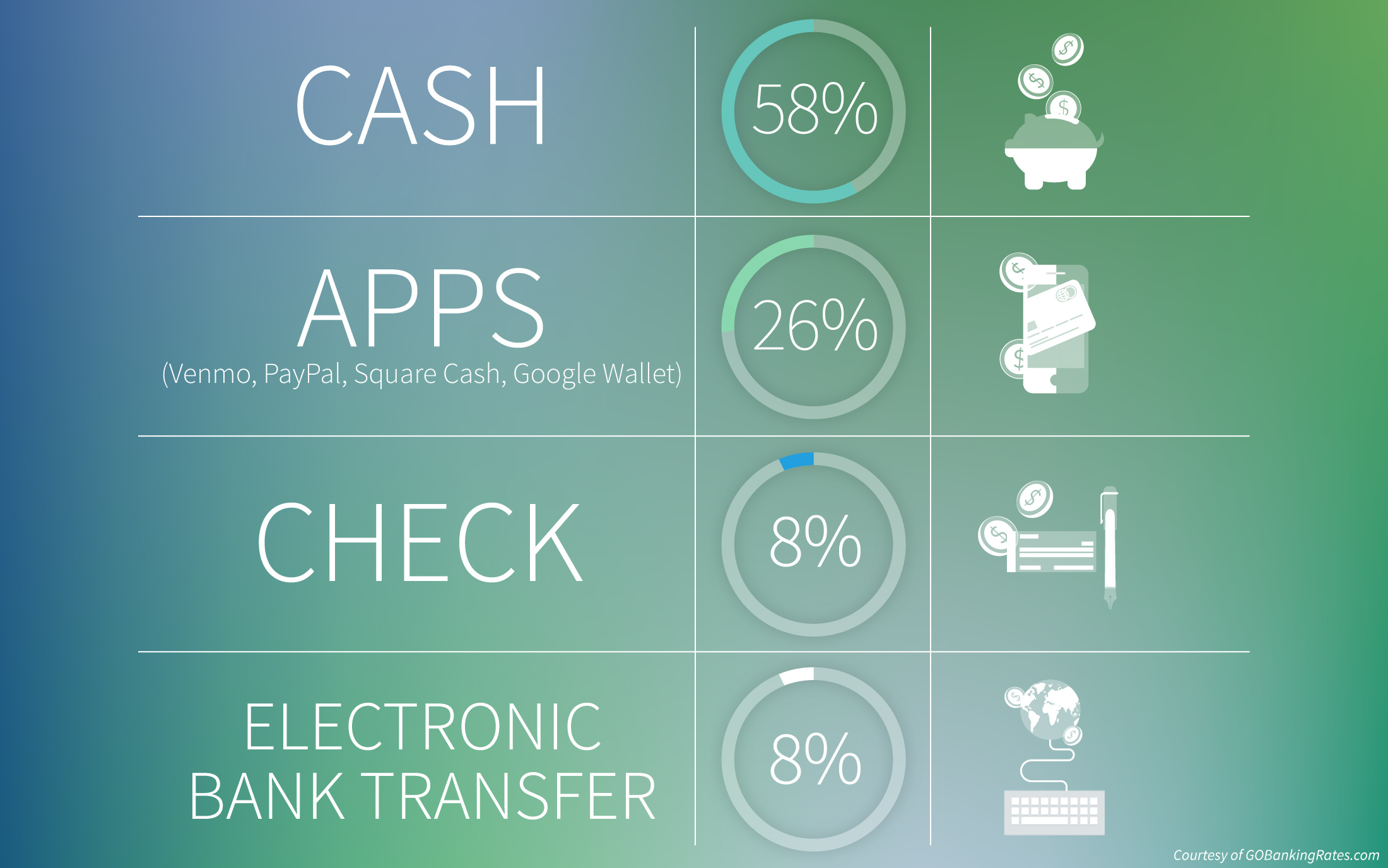 Survey: Millennials Prefer Cash to Other Payment Methods