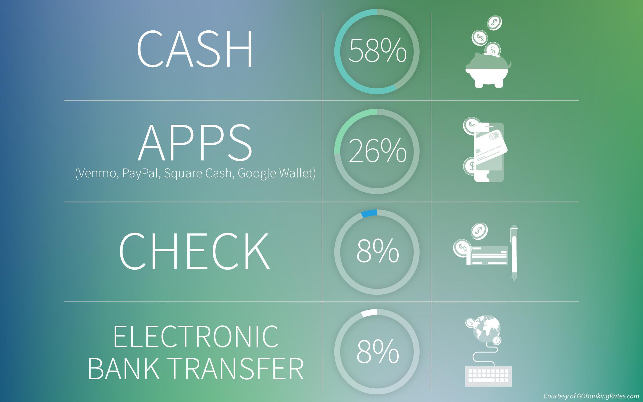 Survey: Millennials Prefer Cash to Other Payment Methods