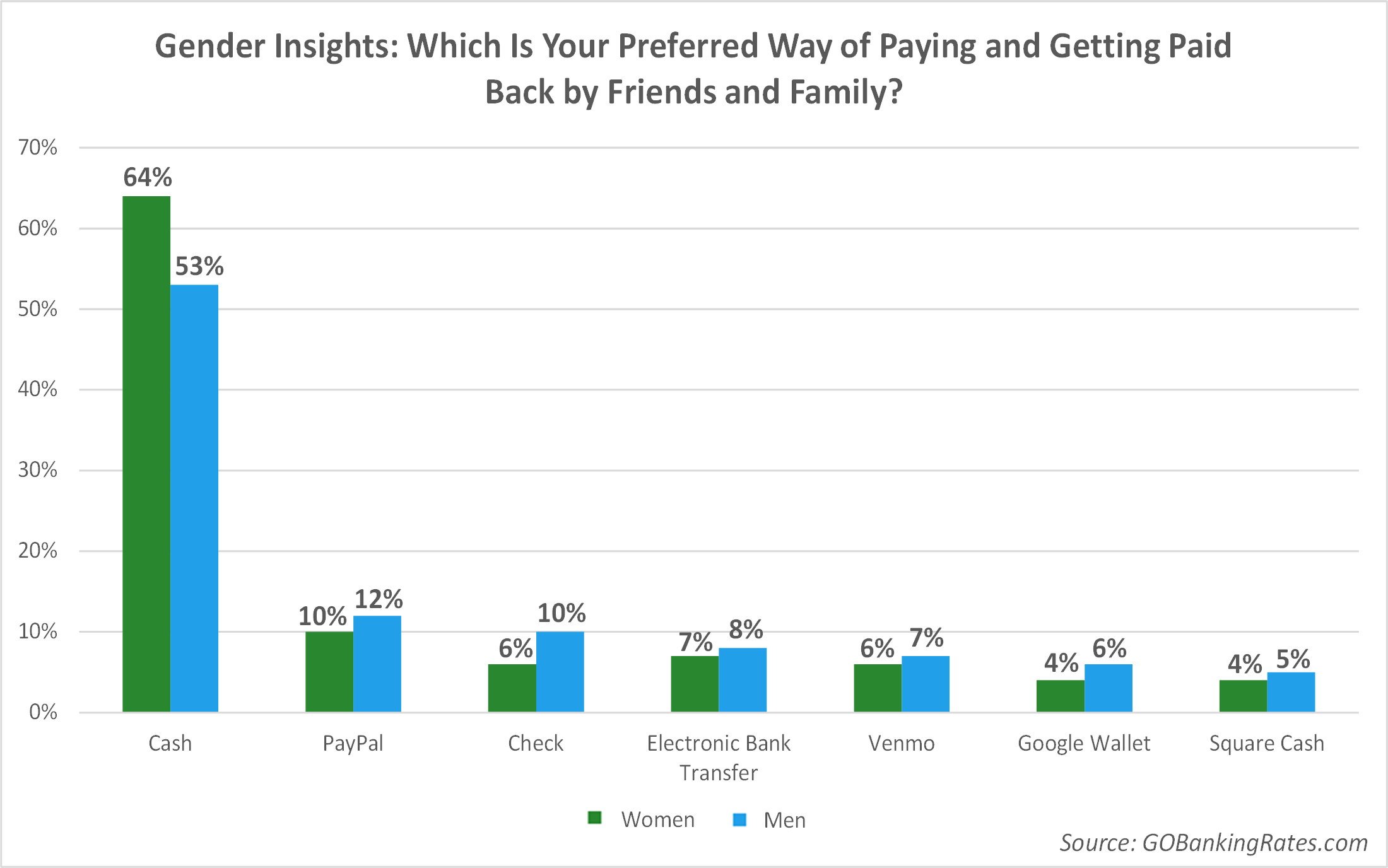 Gender Insights: Women Prefer Cash, Men Prefer Checks and P2P Apps
