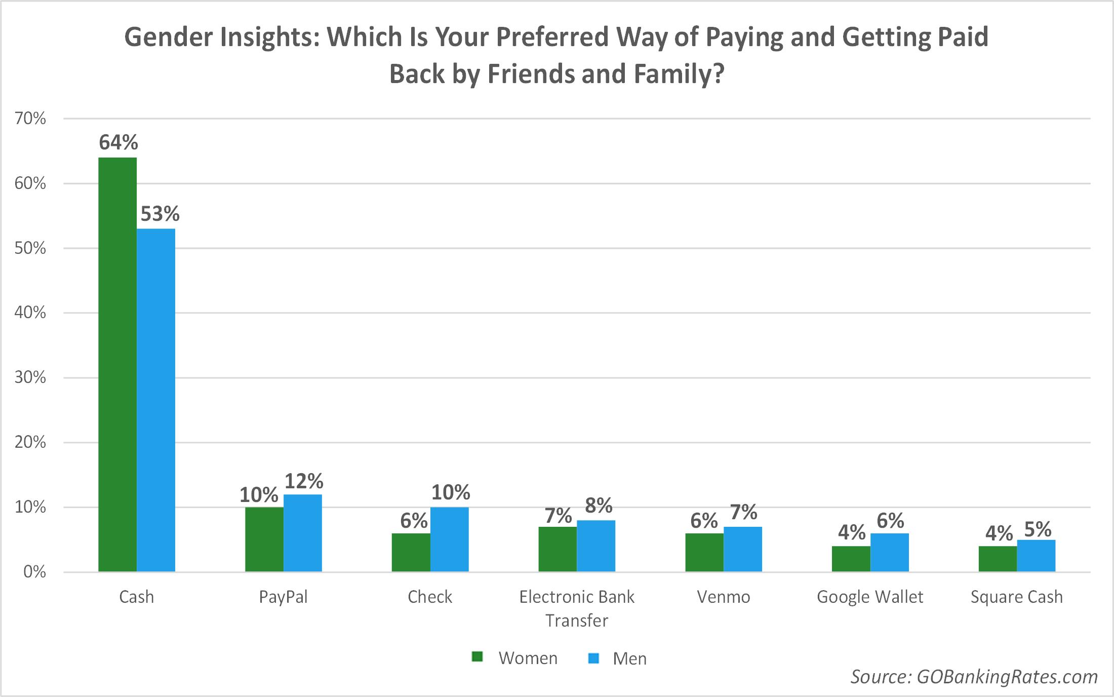 Gender Insights: Women Prefer Cash, Men Prefer Checks and P2P Apps