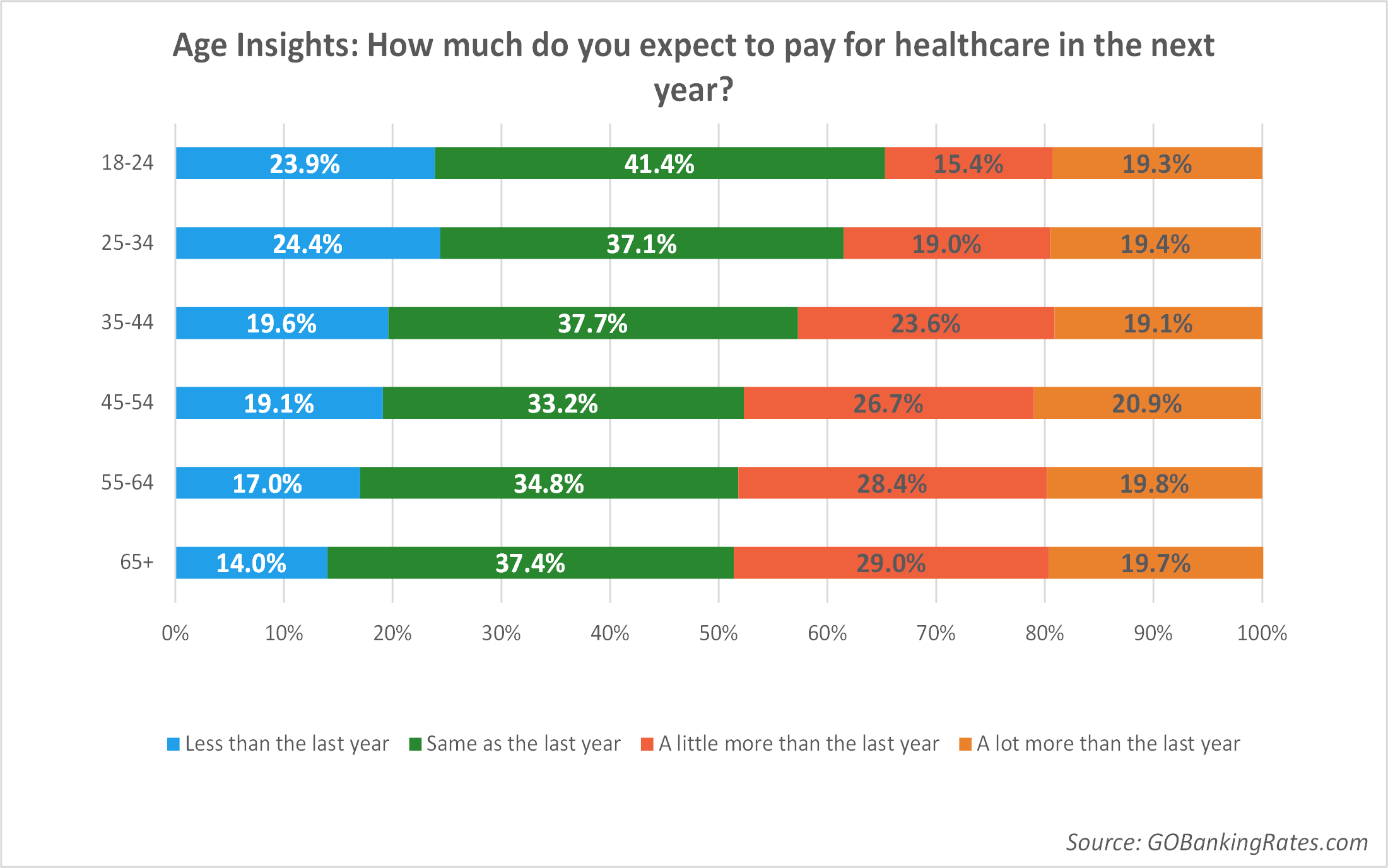 Age Insights: How much to you expect to pay for healthcare in the next year?