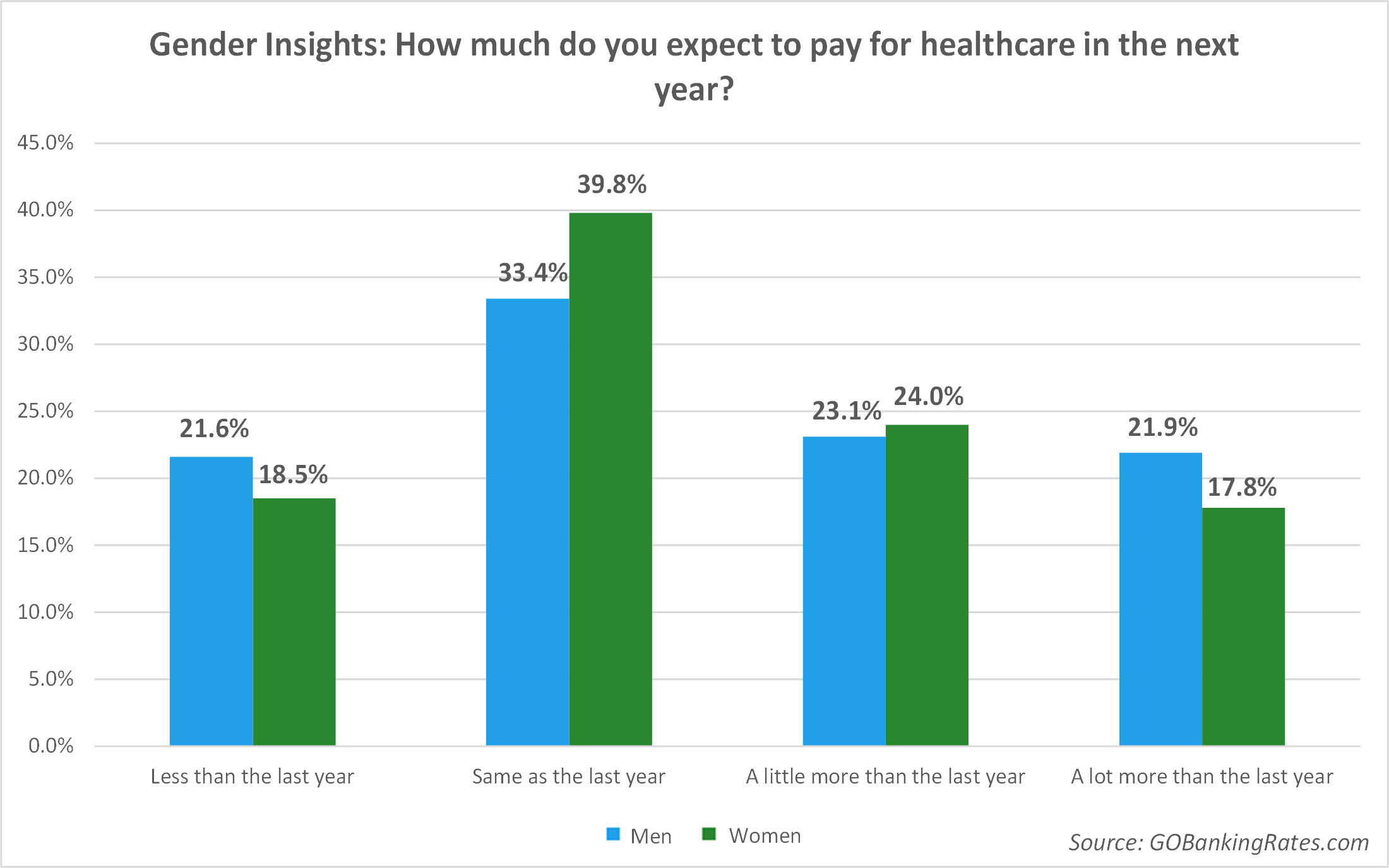 Gender Insights: How much to you expect to pay for healthcare in the next year?