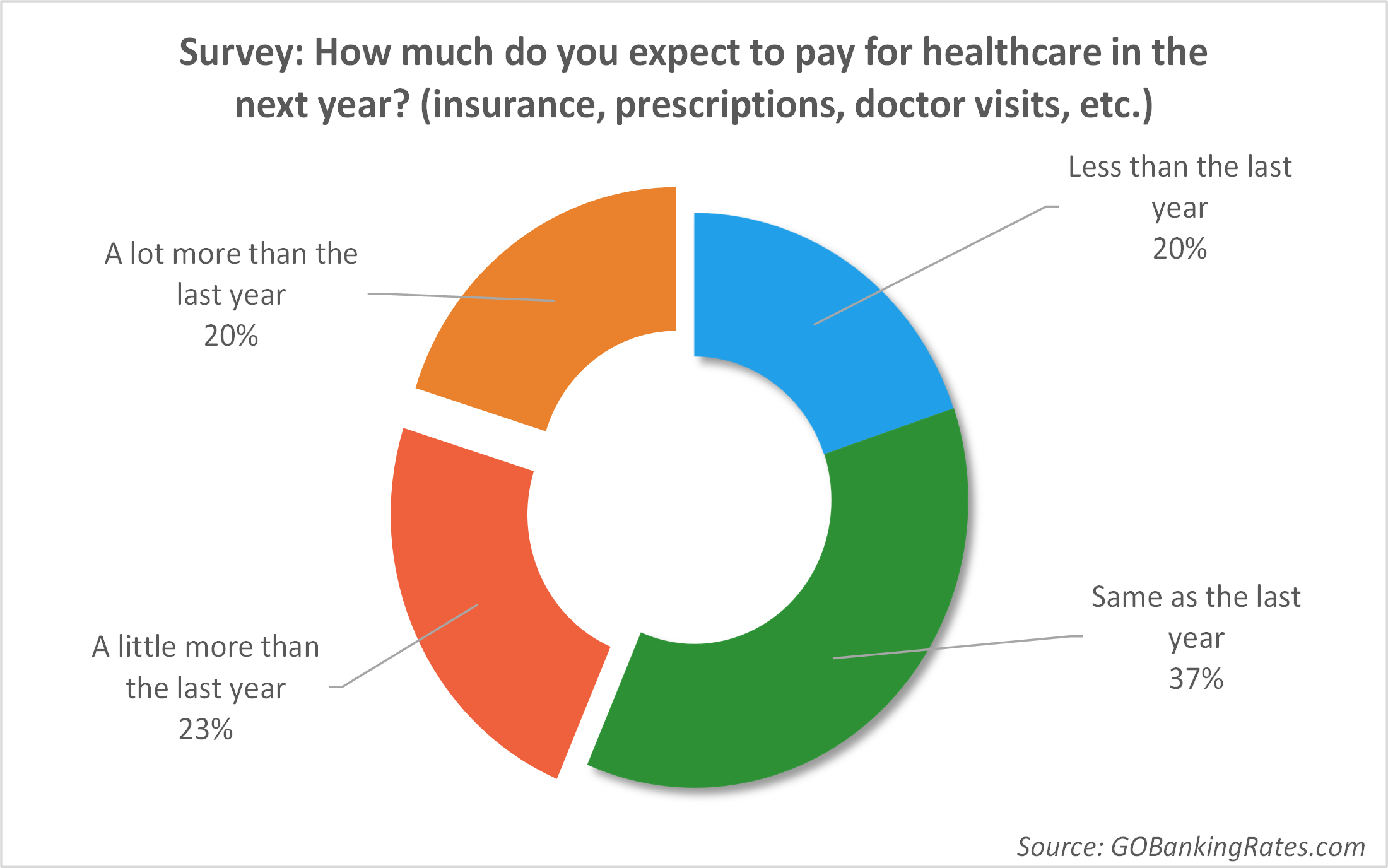 Survey: How much to you expect to pay for healthcare in the next year?