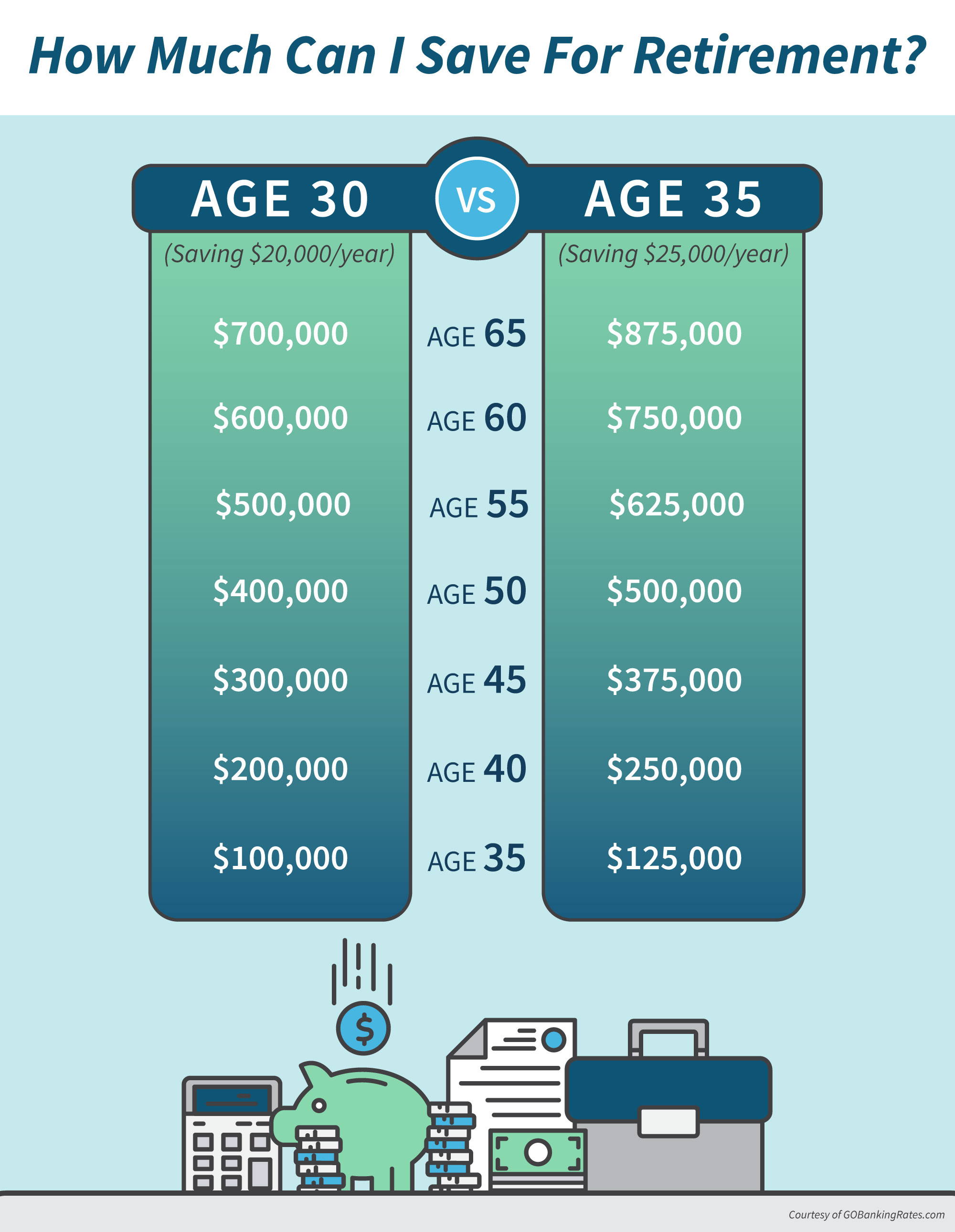 How Much Can I Save For Retirement infographic