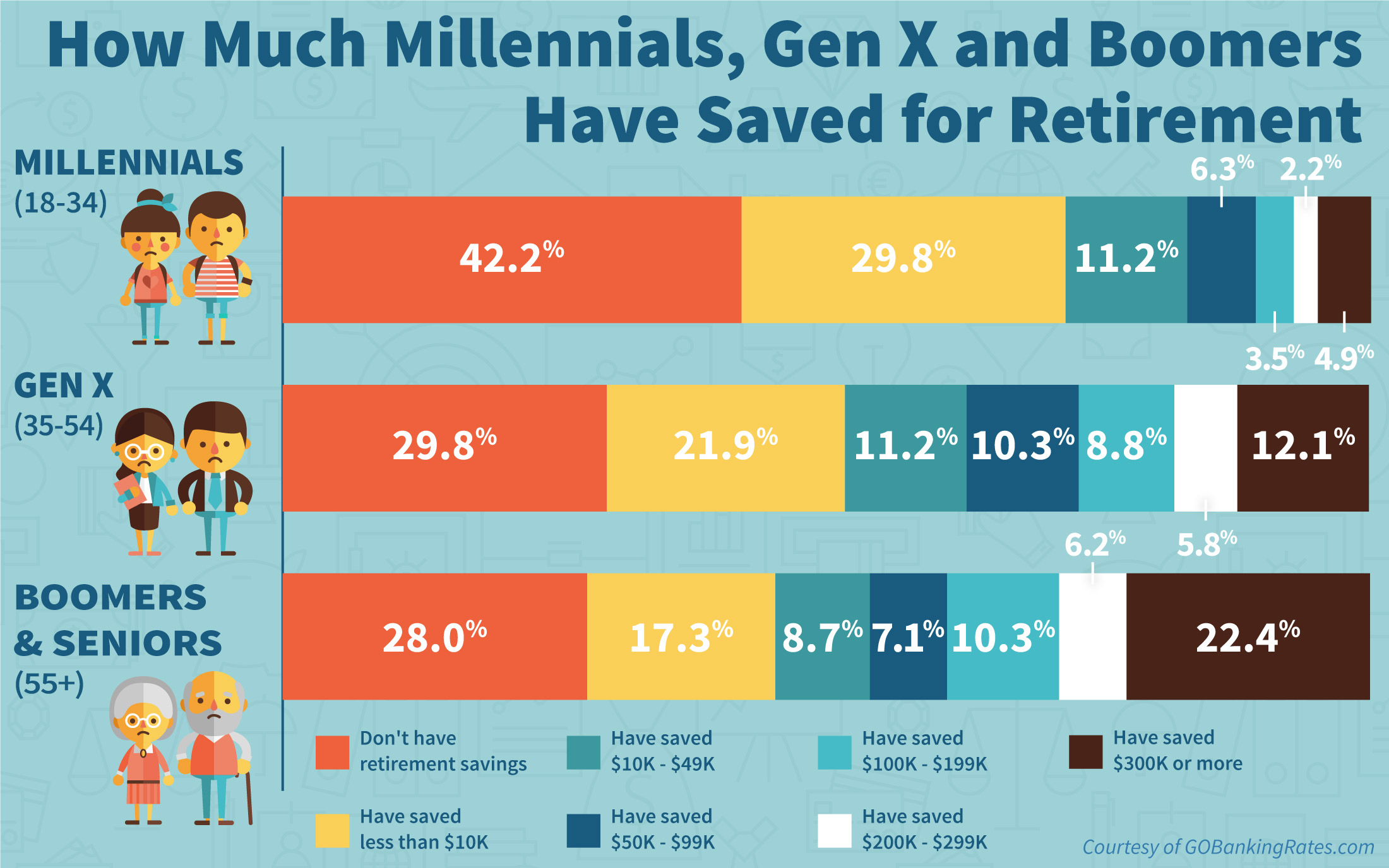 Survey:parison Of How Much Millennials, Gen Xers, Boomer And Seniors  Have Saved