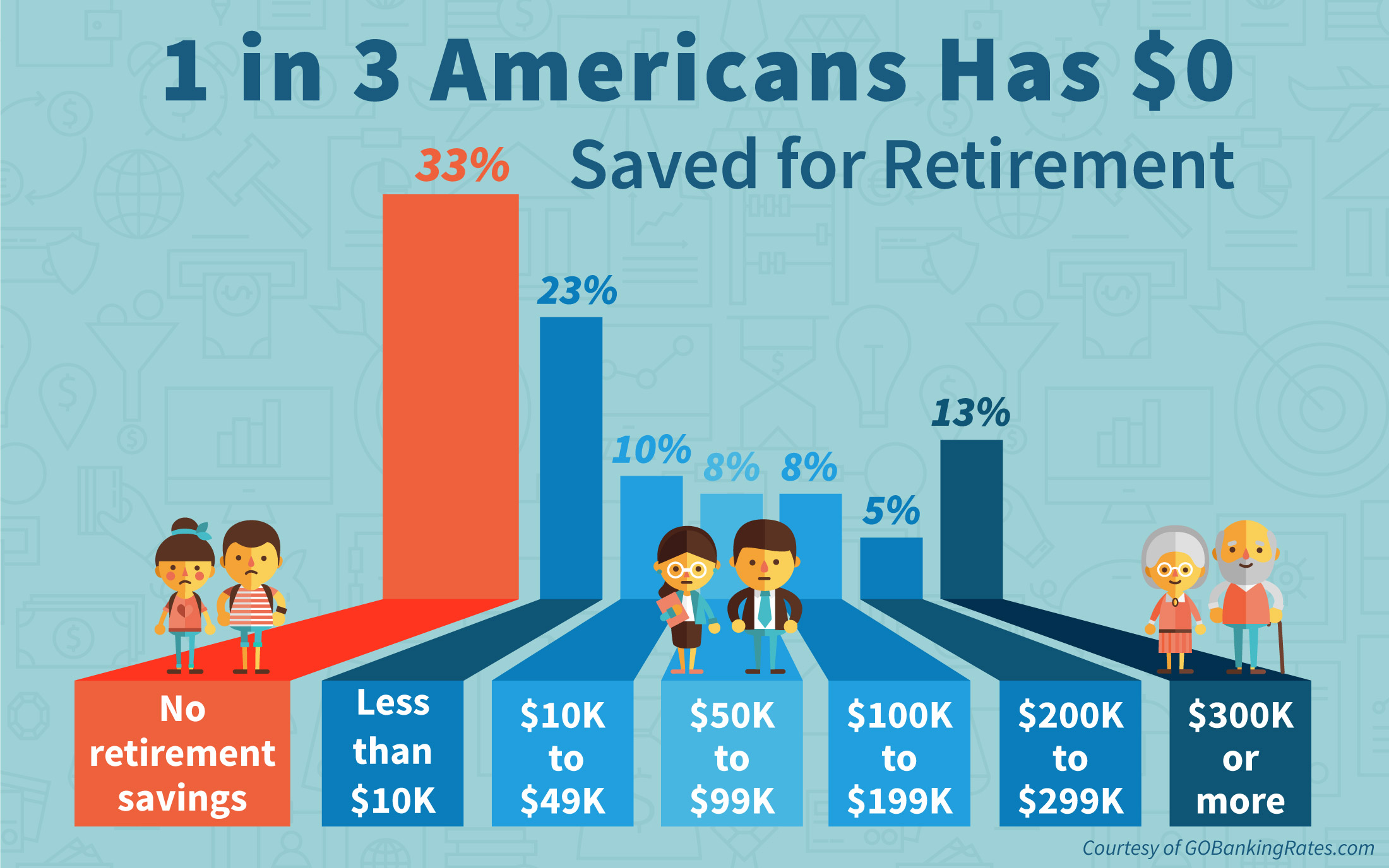 1 In 3 Americans Have 0 Saved For Retirement Gobankingrates