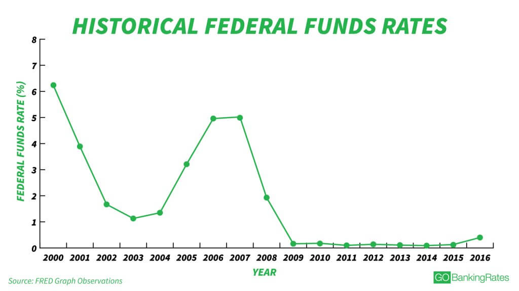historical federal funds rates
