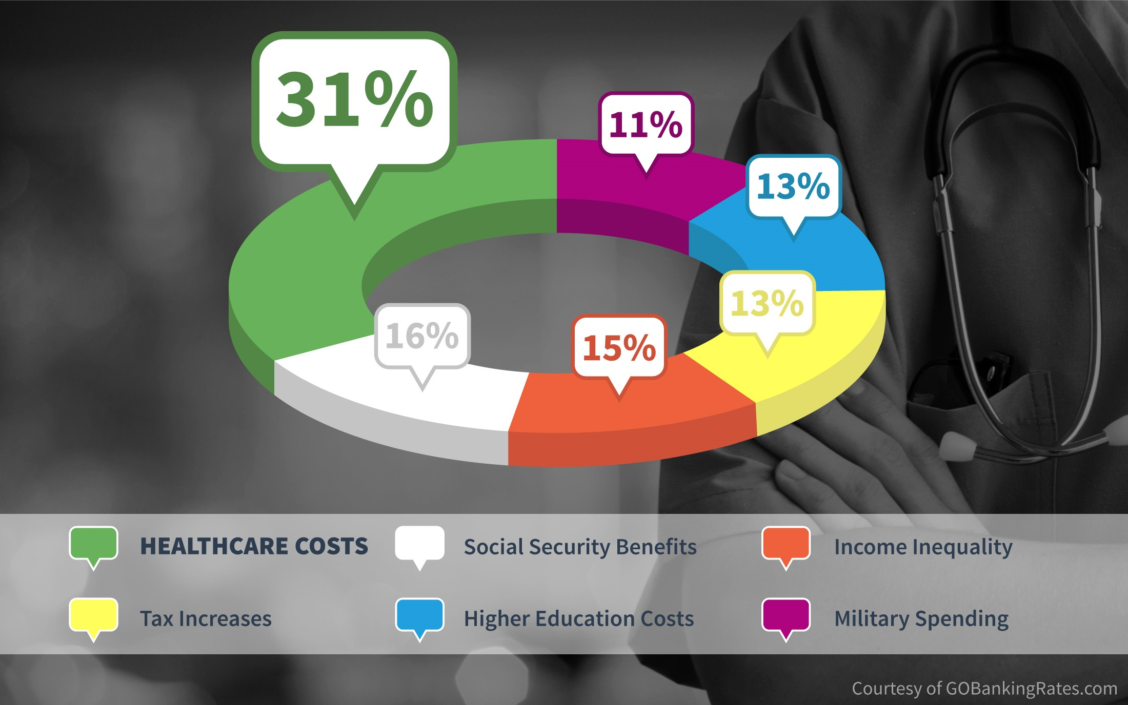 Healthcare Costs Are America's No. 1 Financial Burden ...