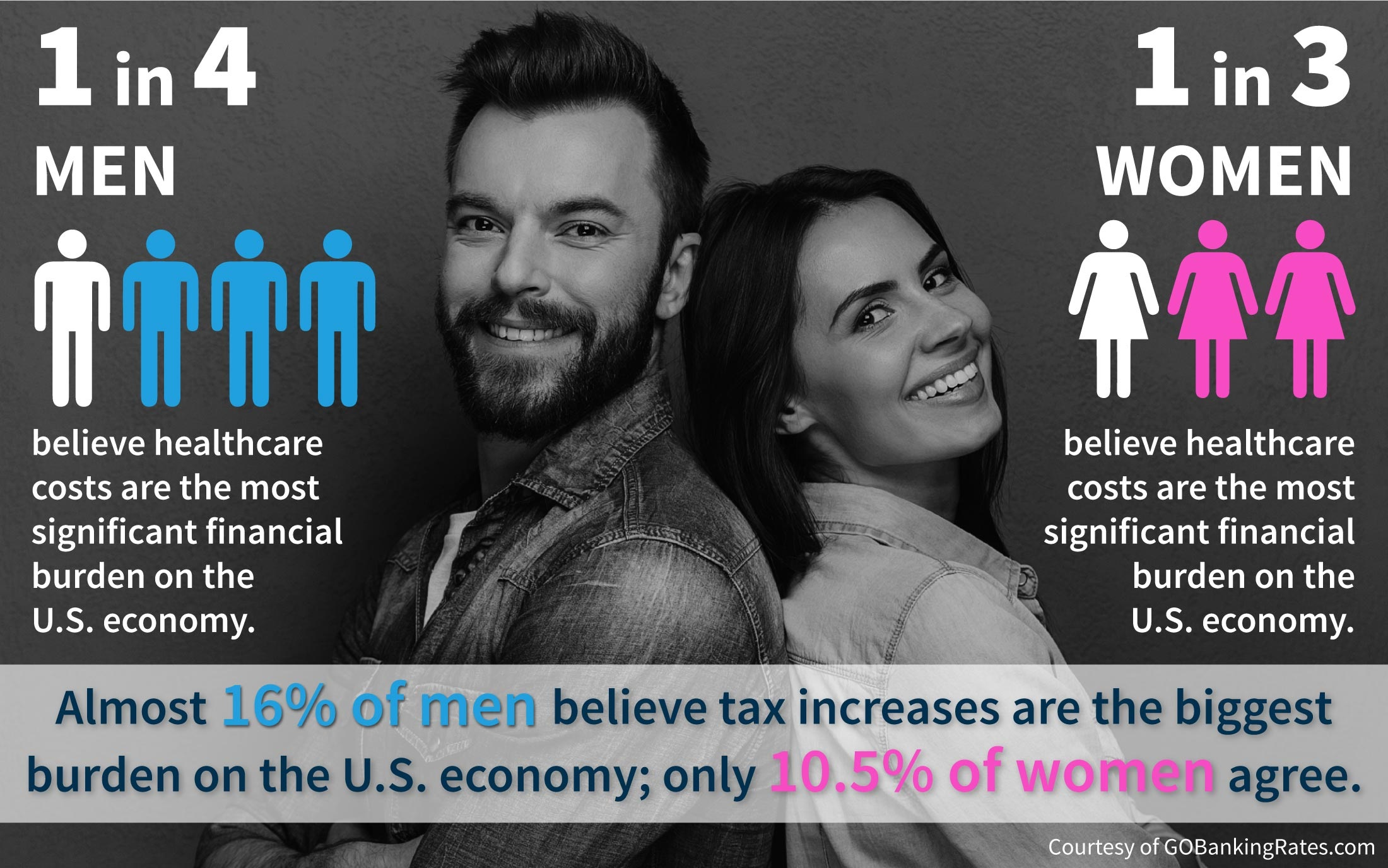 America's Biggest Financial Burdens Gender Survey Results