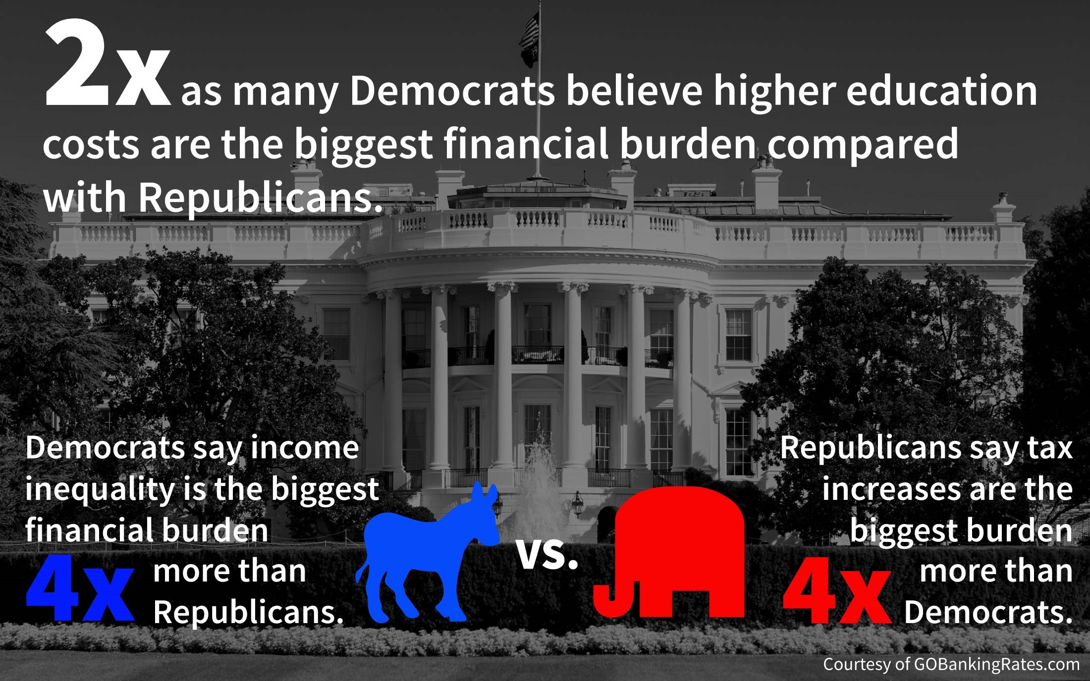 America's Biggest Financial Burdens Political Survey Results