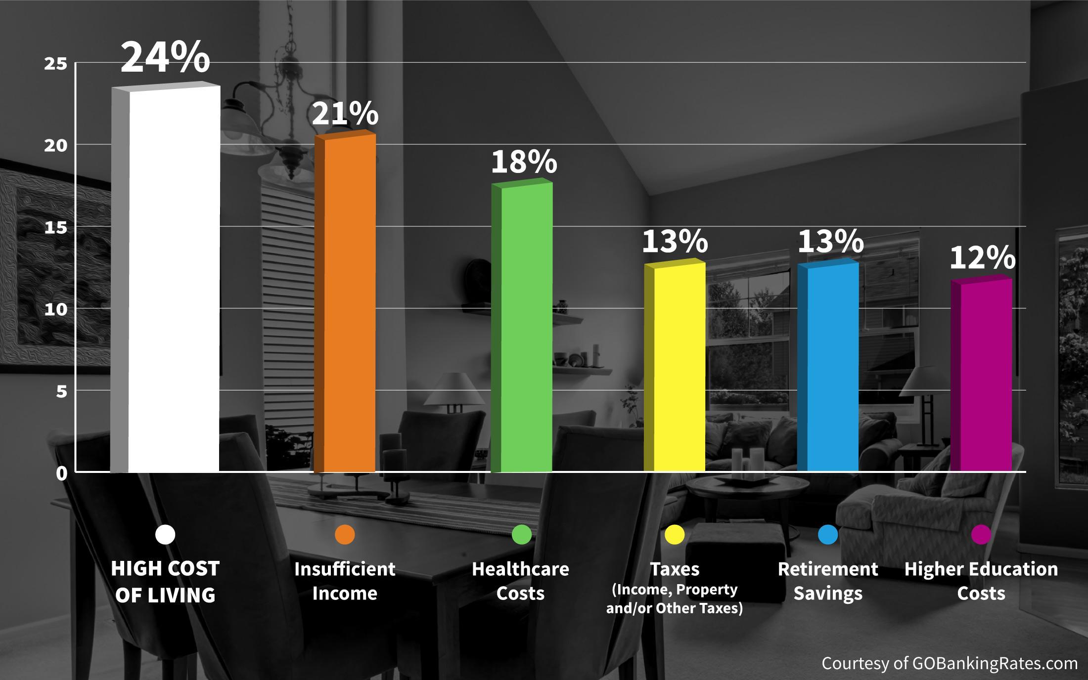 Americans' Biggest Financial Burdens Survey Results