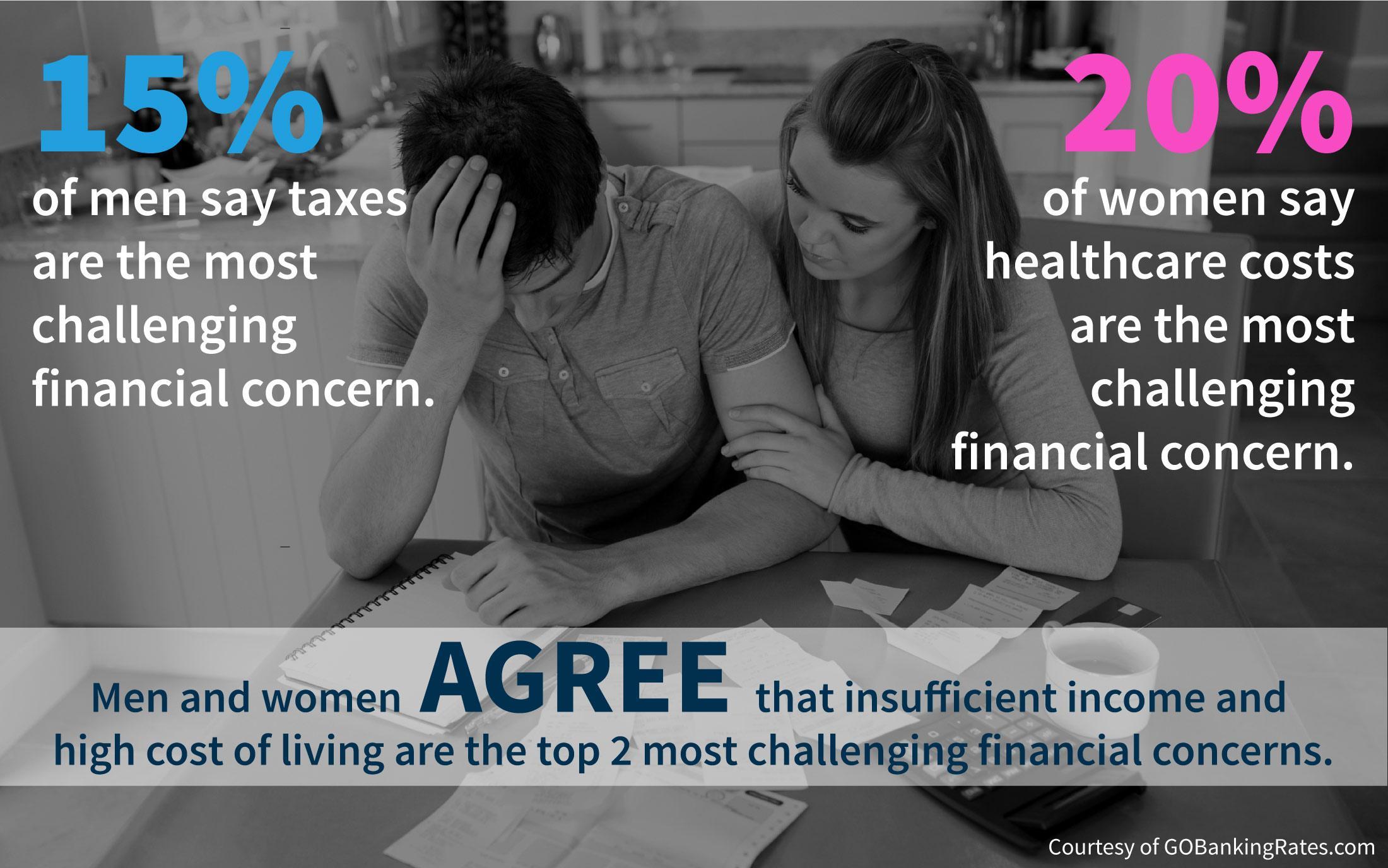 Americans' Biggest Financial Burdens Survey Results by Gender