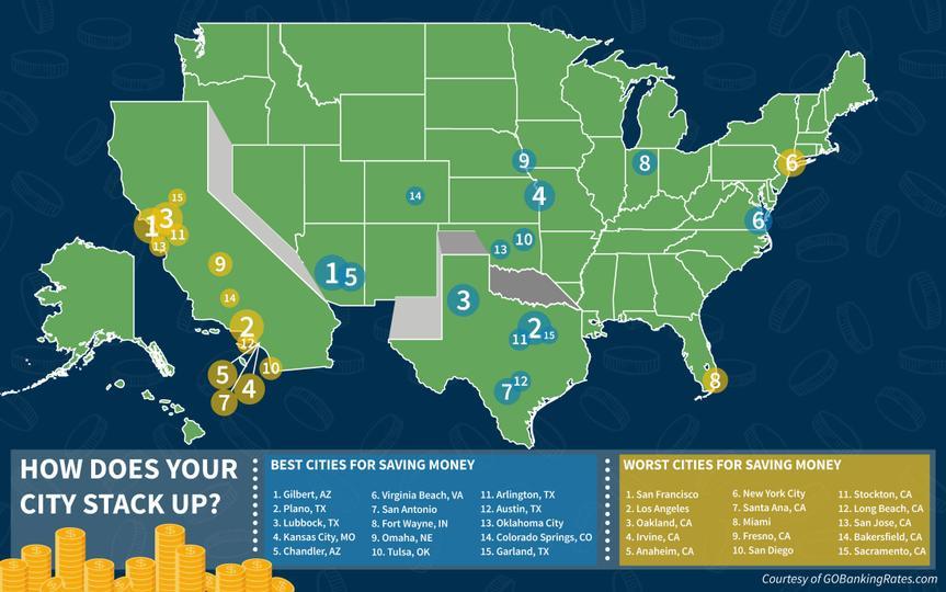 Best worst cities to save money
