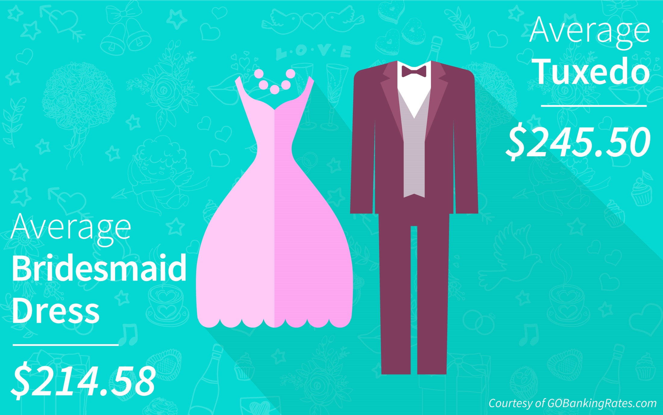 Groomsmen actually pay more than bridesmaids for wedding duties wedding party costs survey results for bridesmaid dresses and tuxedos ombrellifo Image collections