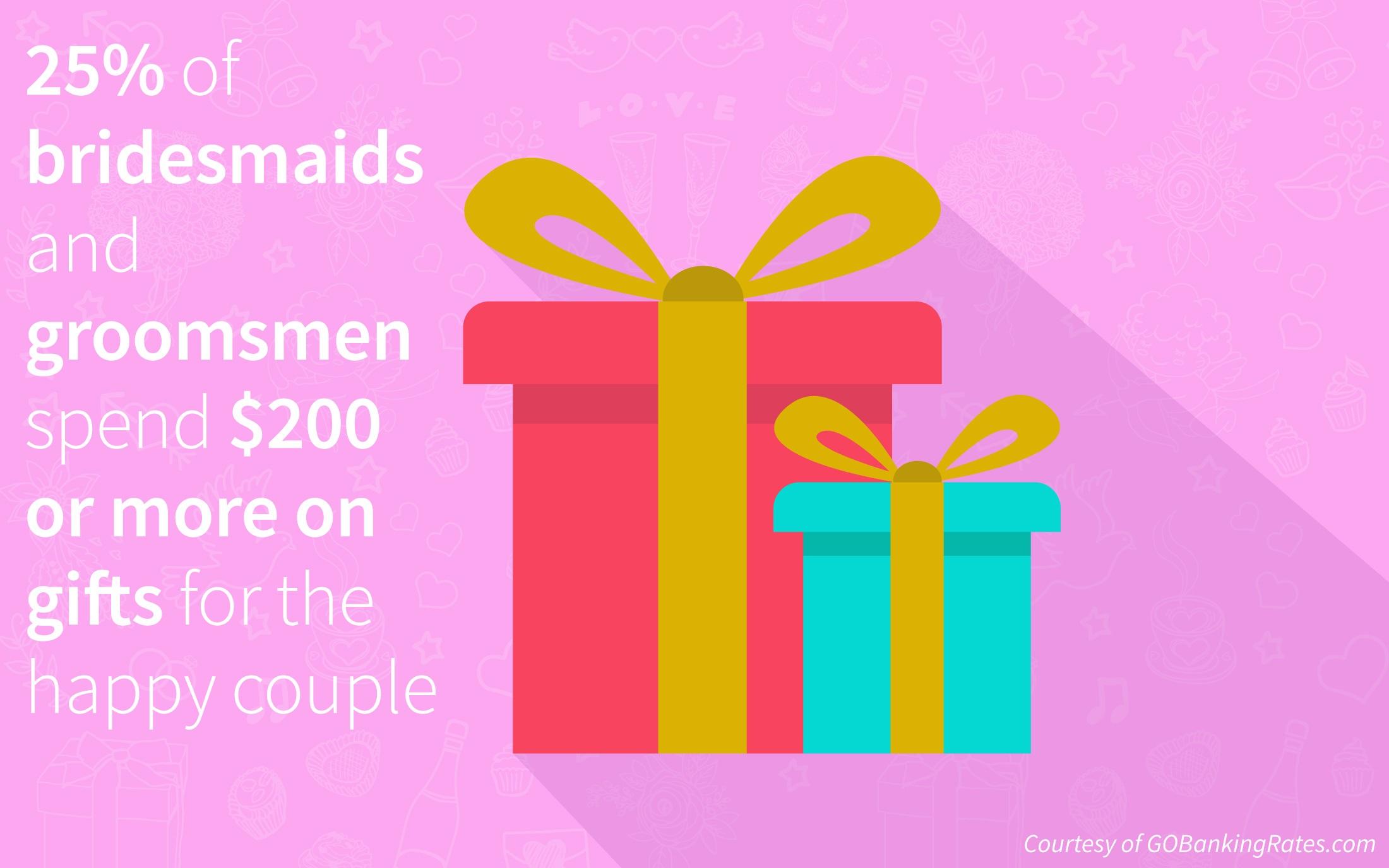 Survey: Groomsmen Outspend Bridesmaids On Wedding Duties – Executive ...