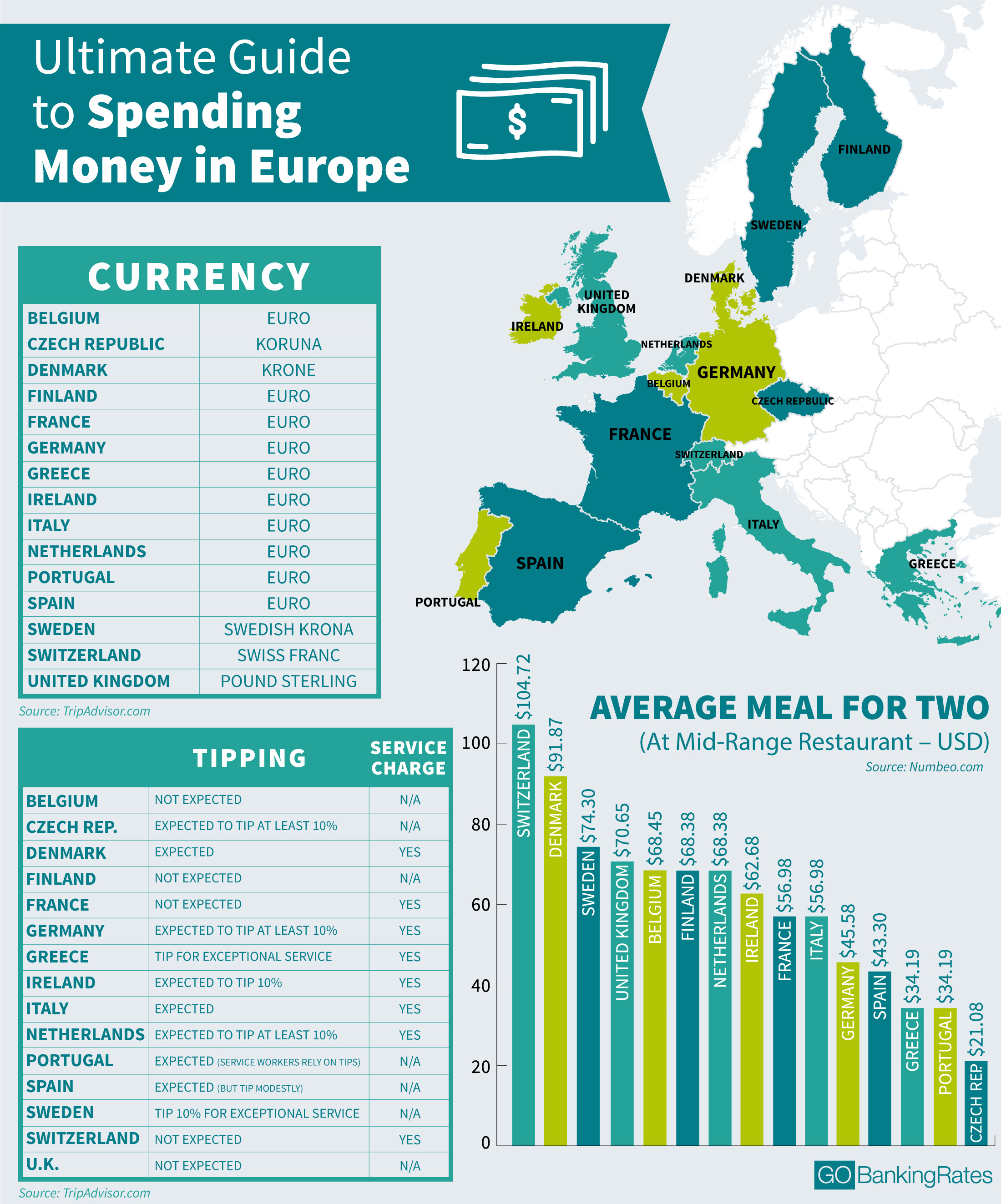 how to travel in europe with money