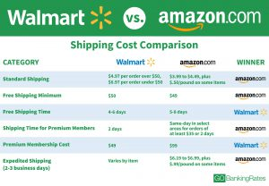 Walmart vs Amazon shipping
