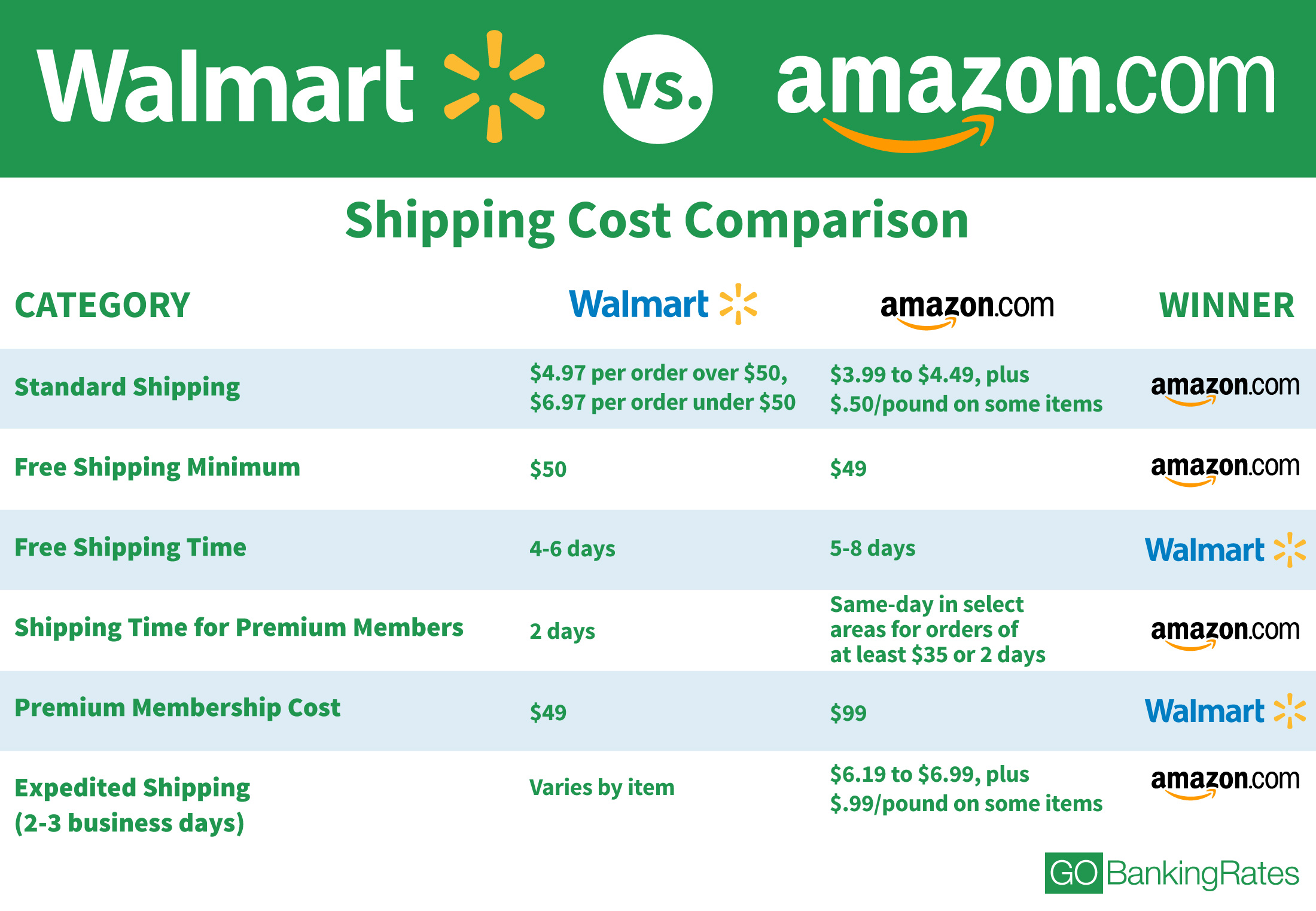 comparison contrast online shopping vs department store shopping Projects/assignments/exercises term project how do you compare your experience shopping on the internet to shopping in a local store for a visit three retail stores in an industry that interests you, such as department stores, discount stores, clothing stores.