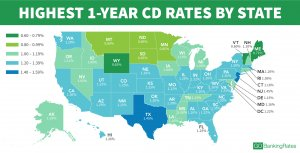 5 Insider Tips to Get the Highest CD Rates