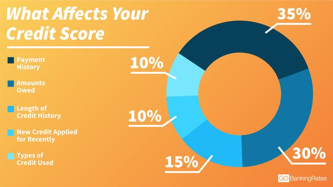 What Affects Credit Score