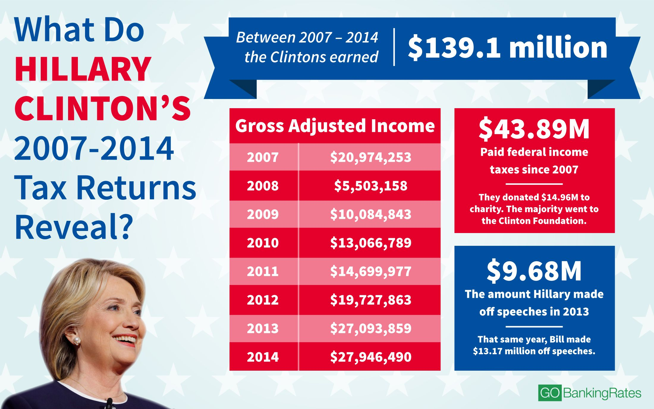 Hillary Clinton tax returns