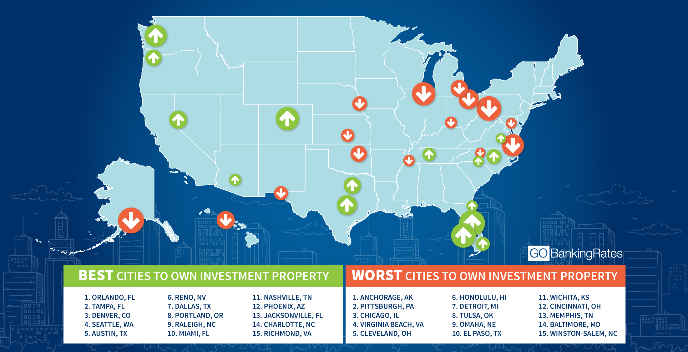 The Best and Worst Cities to Own Investment Property