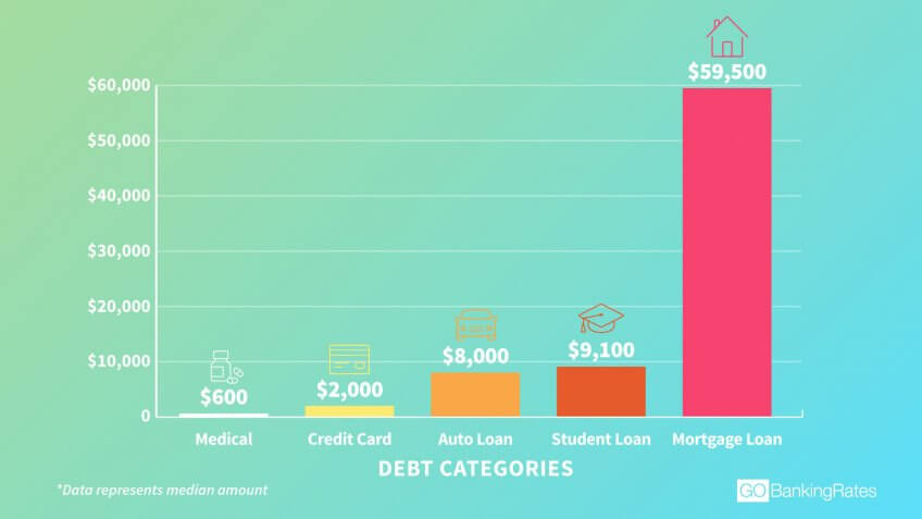 U.S. household debt infographic