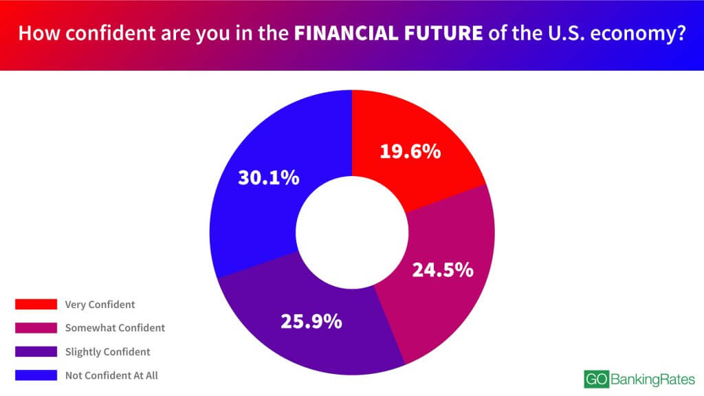 How confident are you in the financial future of the U.S. economy? infographic