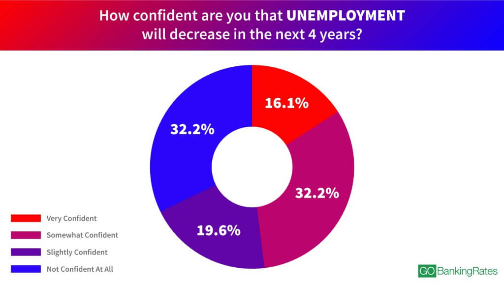 How confident are you that unemployment will decrease in the next 4 years? infographic