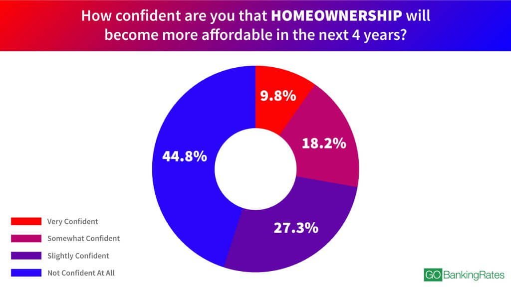 How confident are you that homeownership will become more affordable in the next 4 years? infographic
