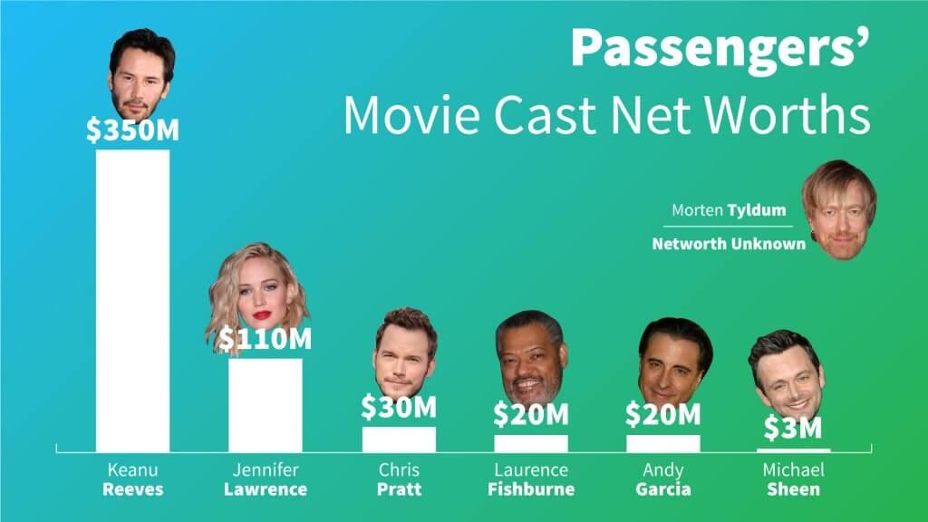 Passengers Movie Cast Net Worths