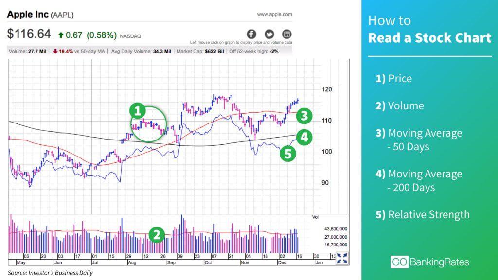 Apple stock chart infographic