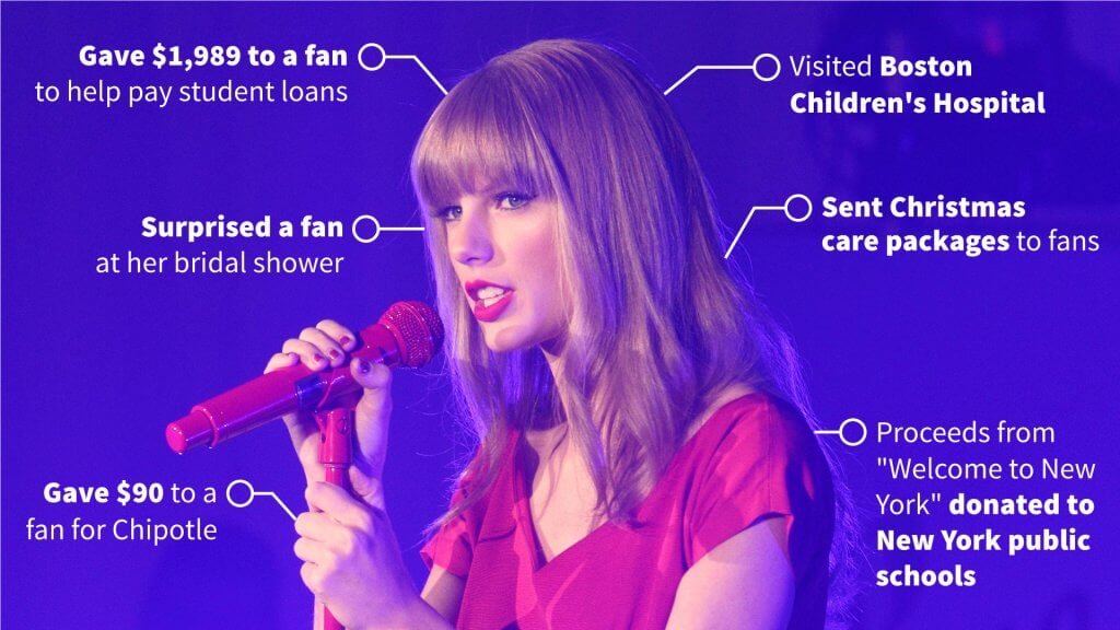 Taylor Swift infographic
