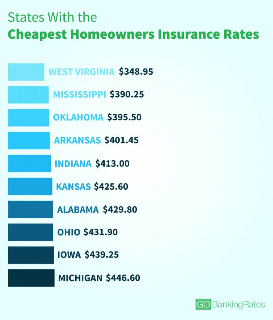 18 Brilliant List Insurance At Oklahoma