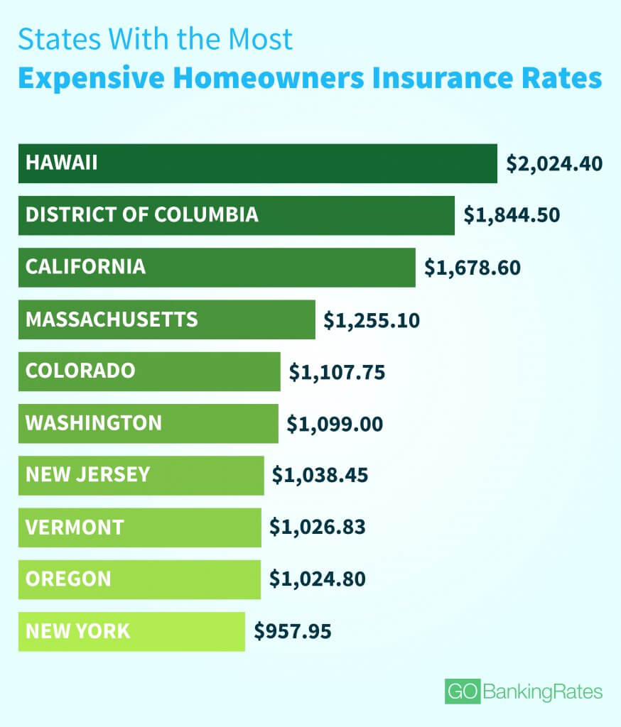 Average Cost of Homeowners Insurance in Every State | GOBankingRates