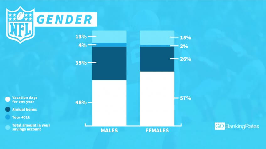 GBR NFL gender breakdown