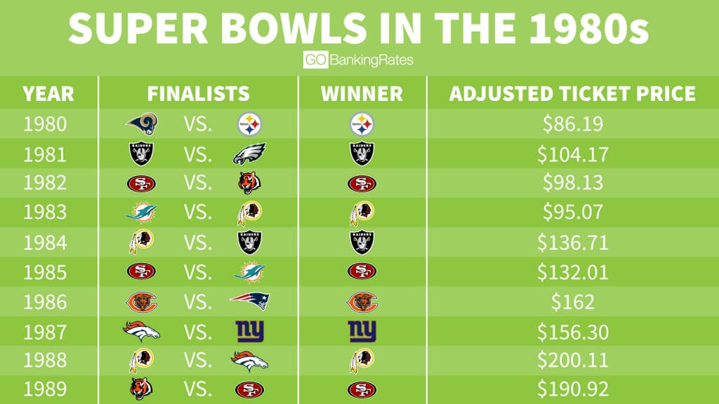 The Average Cost Of Super Bowl Tickets From 1967 Through